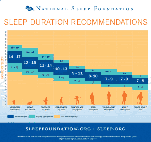 Dejar de roncar: solución y tratamiento al Síndrome de Apnea del Sueño 7